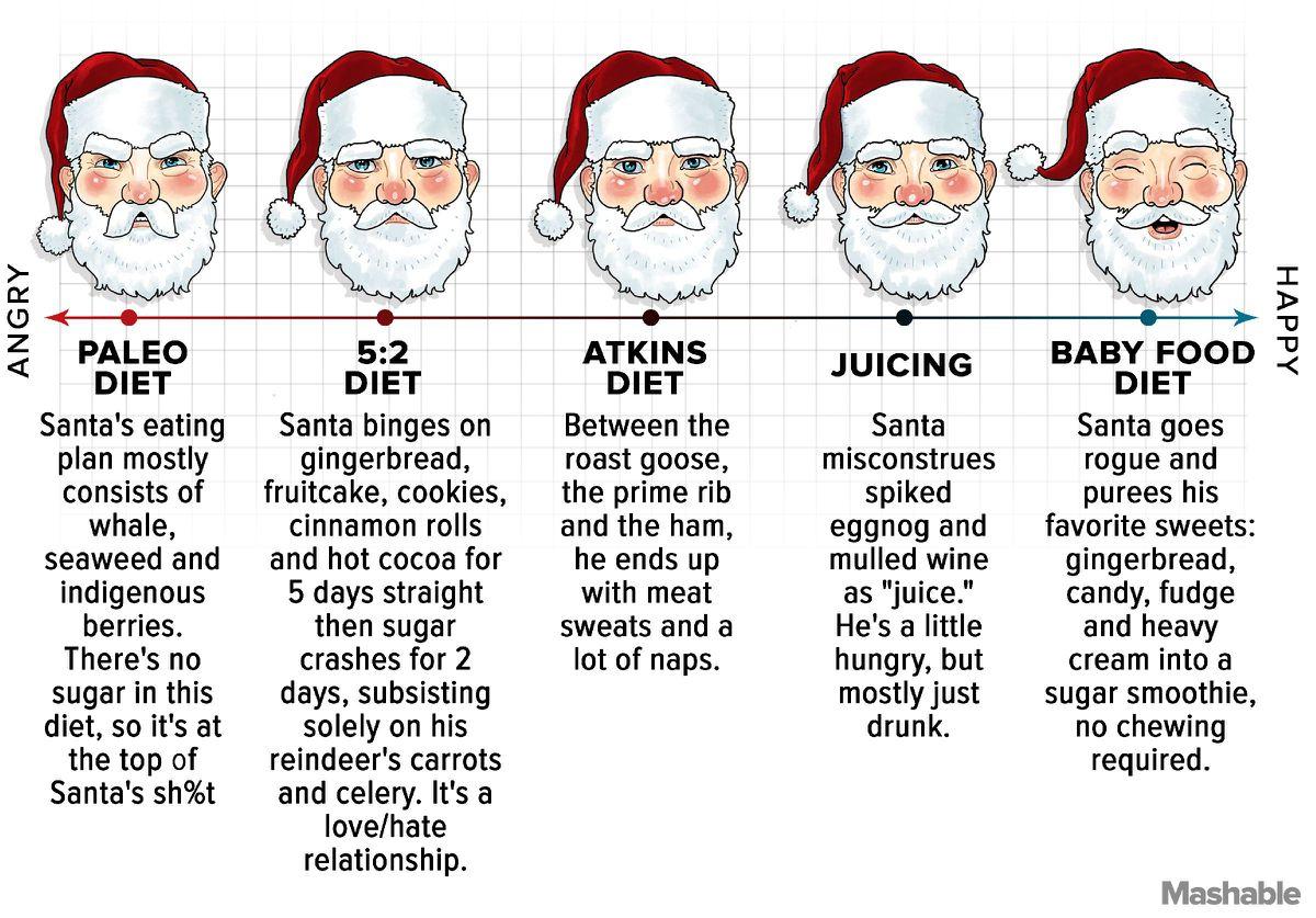 santas-diets